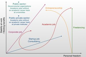 We discussed the similarities and differences between different post-PhD career tracks and drafted the landscape of post-PhD careers summarizing the main options.